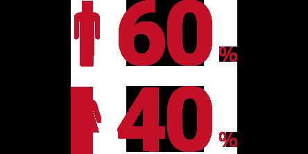 男60% 女40%